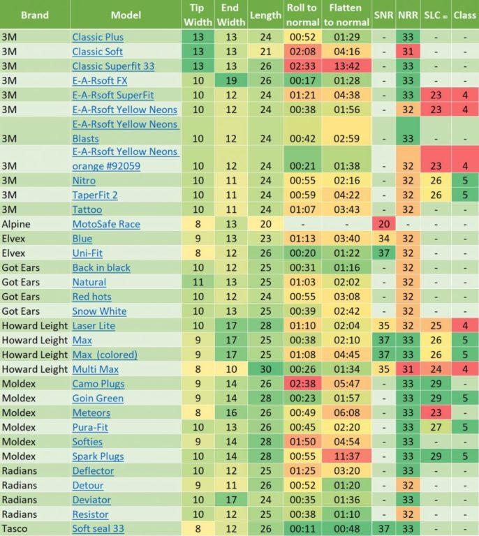 earplug stats (was missing)