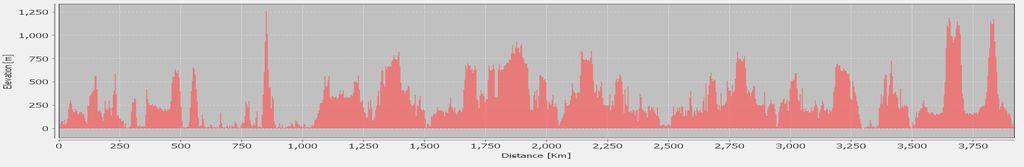 tassie-trip-distance-and-elevation